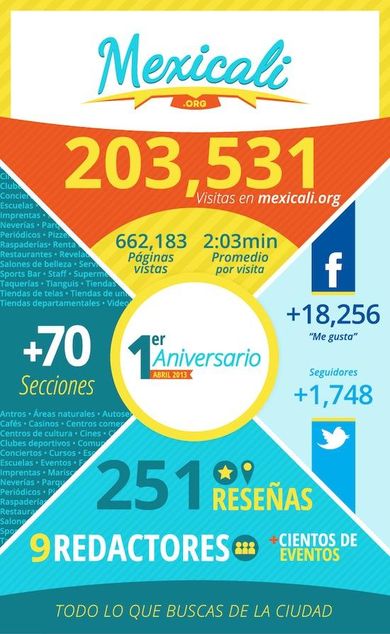 Primer Aniversario de Mexicali.org